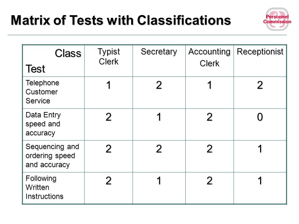Matrix of Tests with Classifications