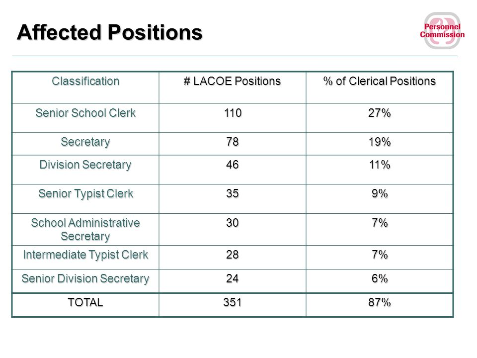 Affected Positions Classification # LACOE Positions