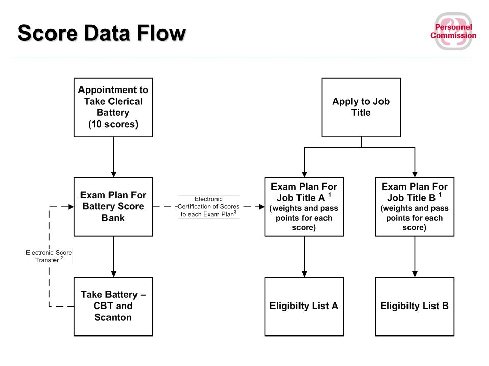 Score Data Flow Highlight: Where there is a need of an eligibility list for a particular classification, we will post.