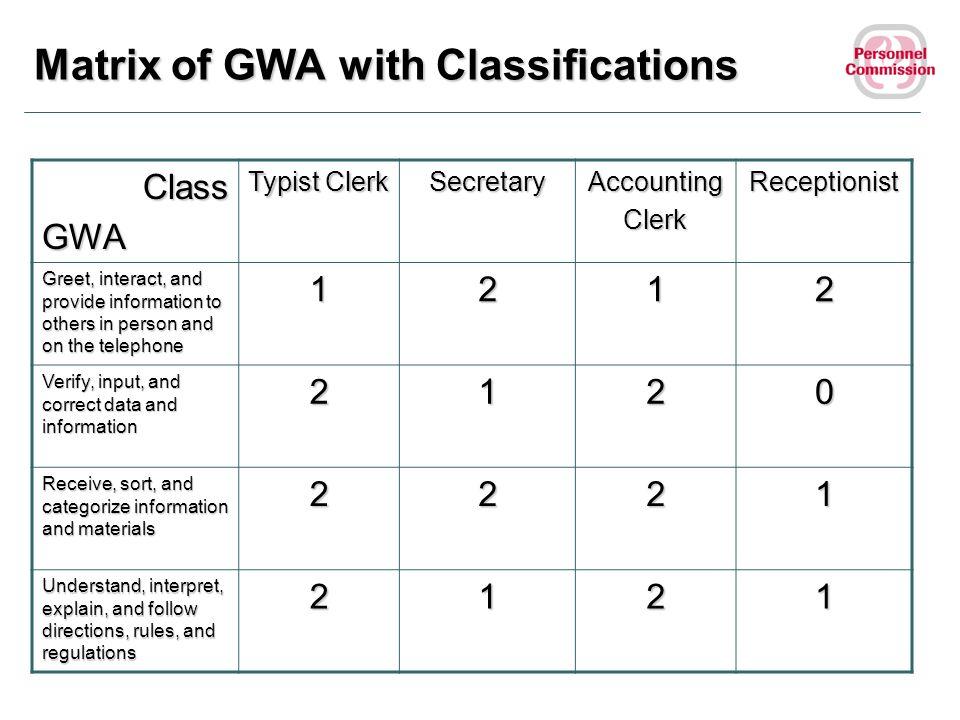 Matrix of GWA with Classifications