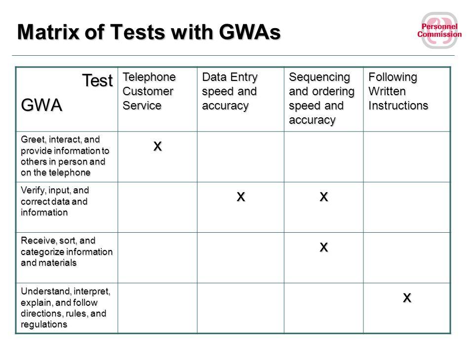 Matrix of Tests with GWAs