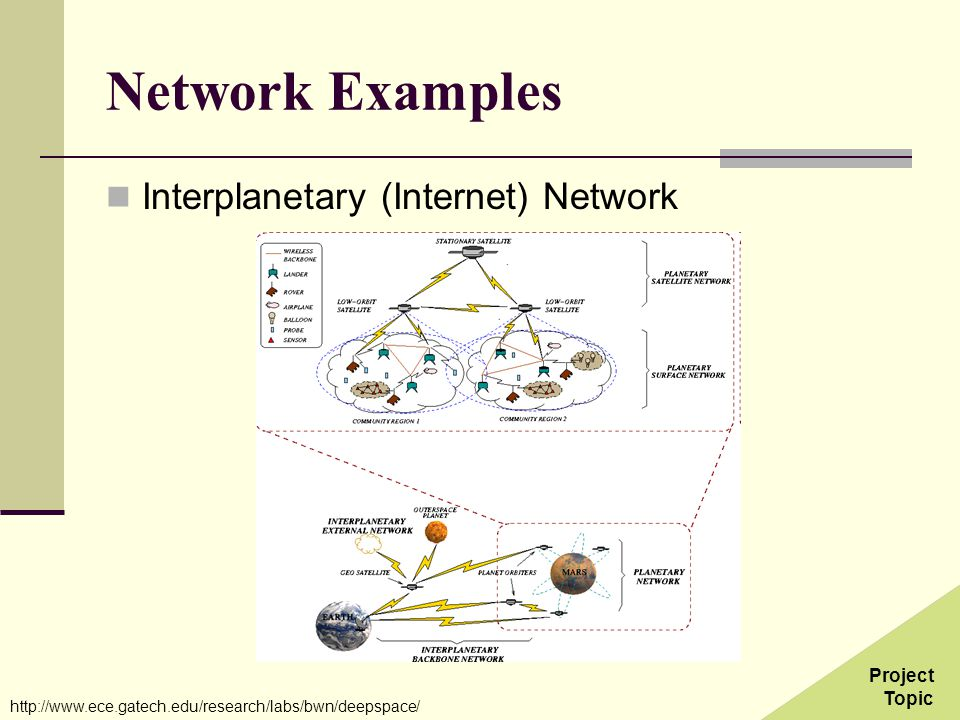 Network Examples Interplanetary (Internet) Network Project Topic