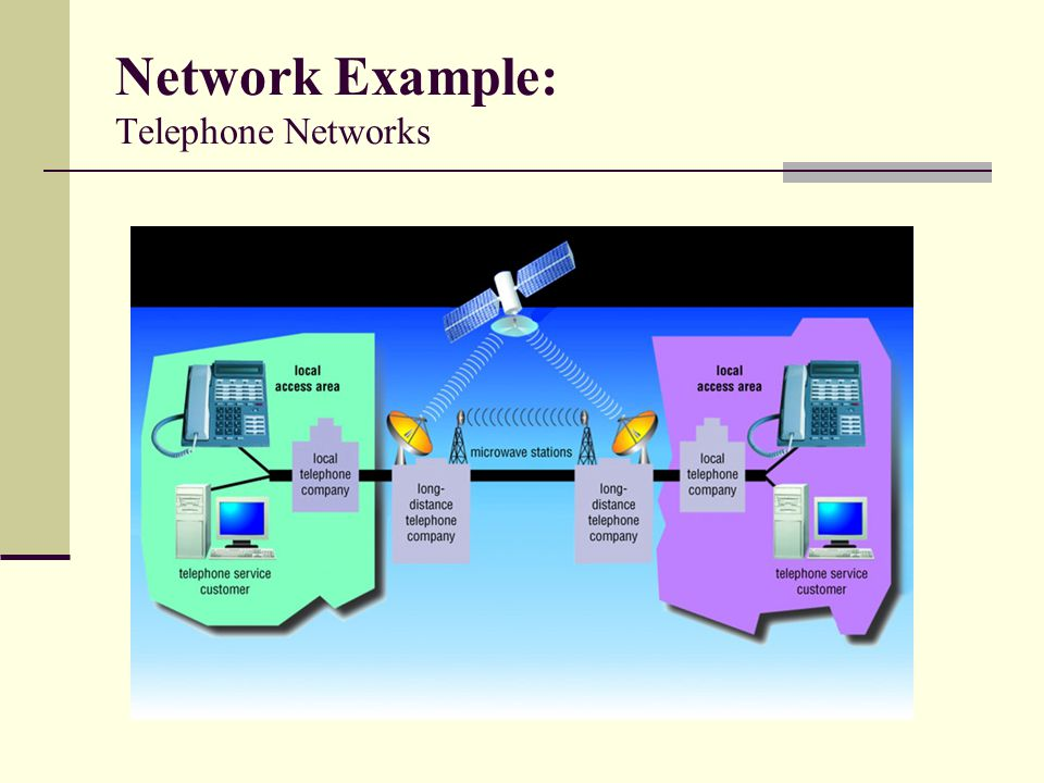 Network Example: Telephone Networks