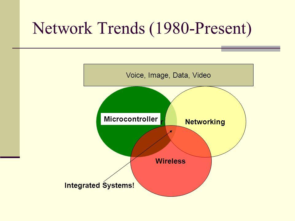 Network Trends (1980-Present)