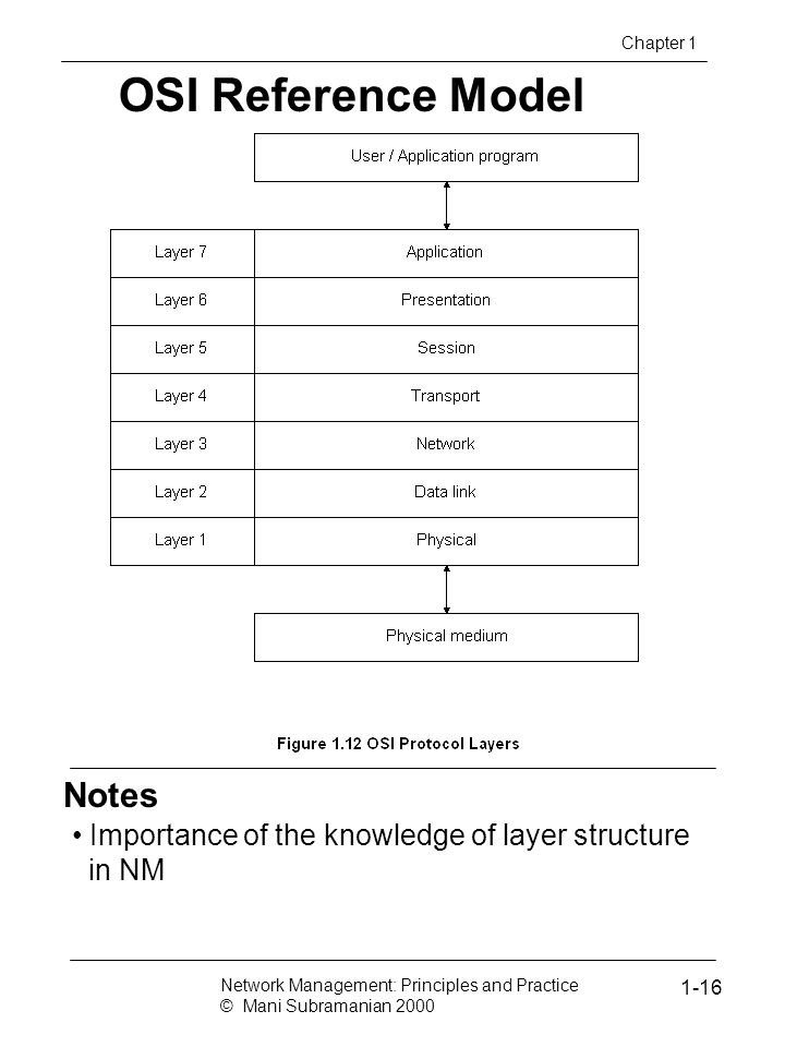 OSI Reference Model Notes