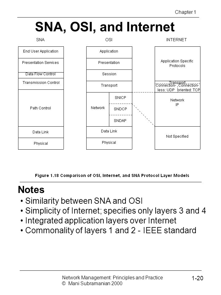 SNA, OSI, and Internet Notes Similarity between SNA and OSI