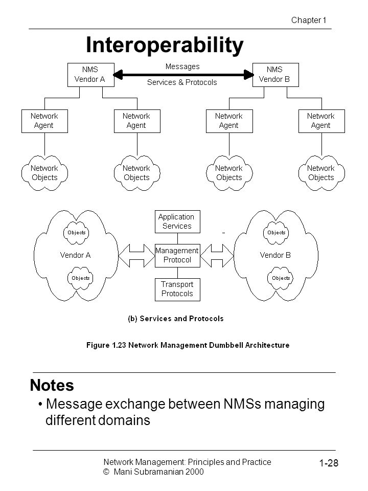 Interoperability Notes