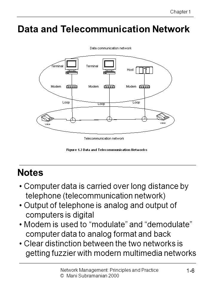 Data and Telecommunication Network