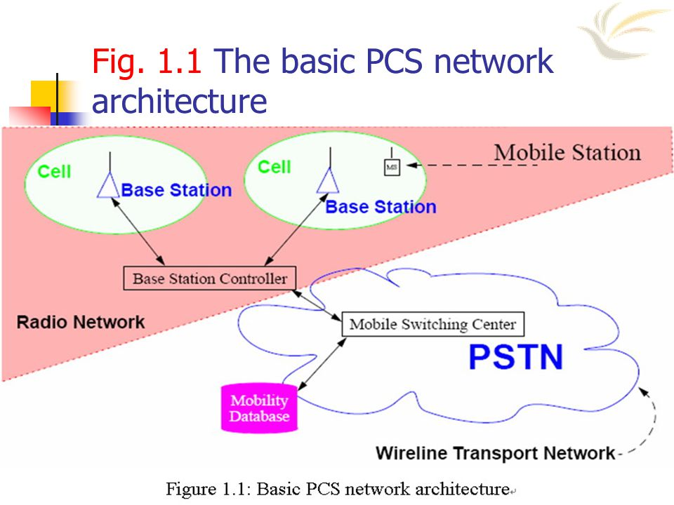 Fig. 1.1 The basic PCS network architecture