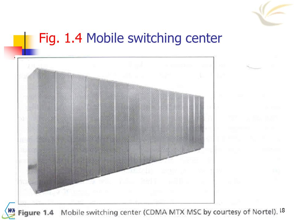 Fig. 1.4 Mobile switching center
