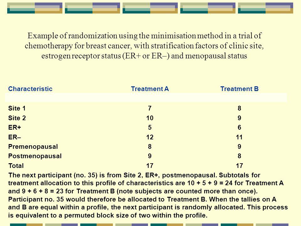 Characteristic Treatment A. Treatment B. Site 1. 7. 8. Site 2. 10. 9. ER+ 5. 6. ER– 12.
