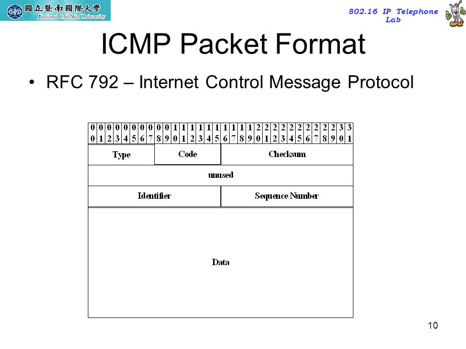 ICMP Packet Format RFC 792 – Internet Control Message Protocol