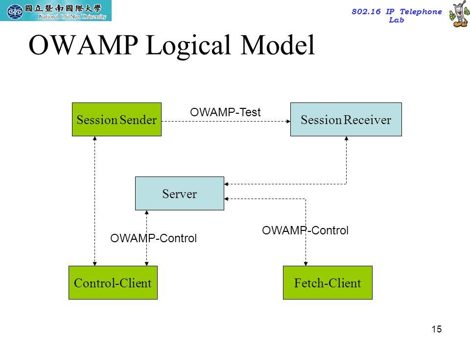 OWAMP Logical Model Session Sender Session Receiver Server