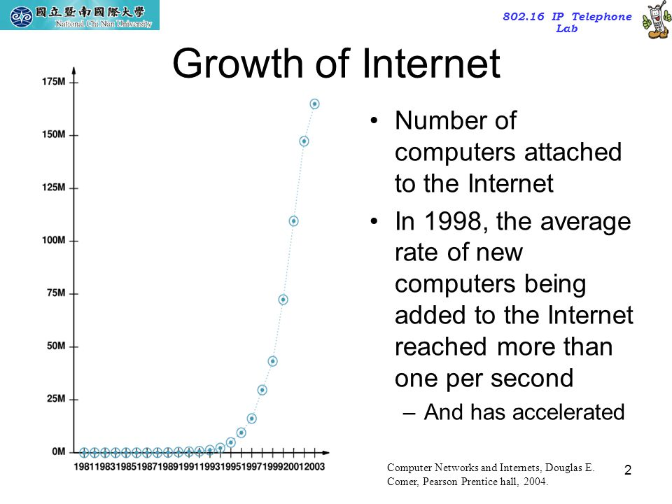 Growth of Internet Number of computers attached to the Internet