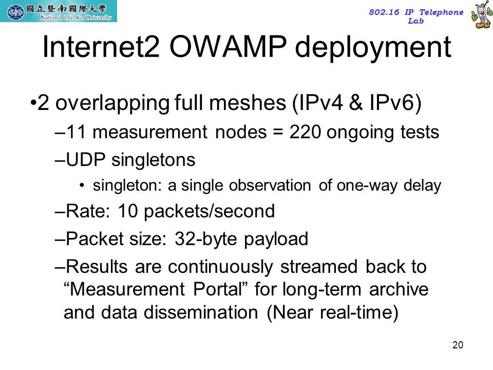 Internet2 OWAMP deployment