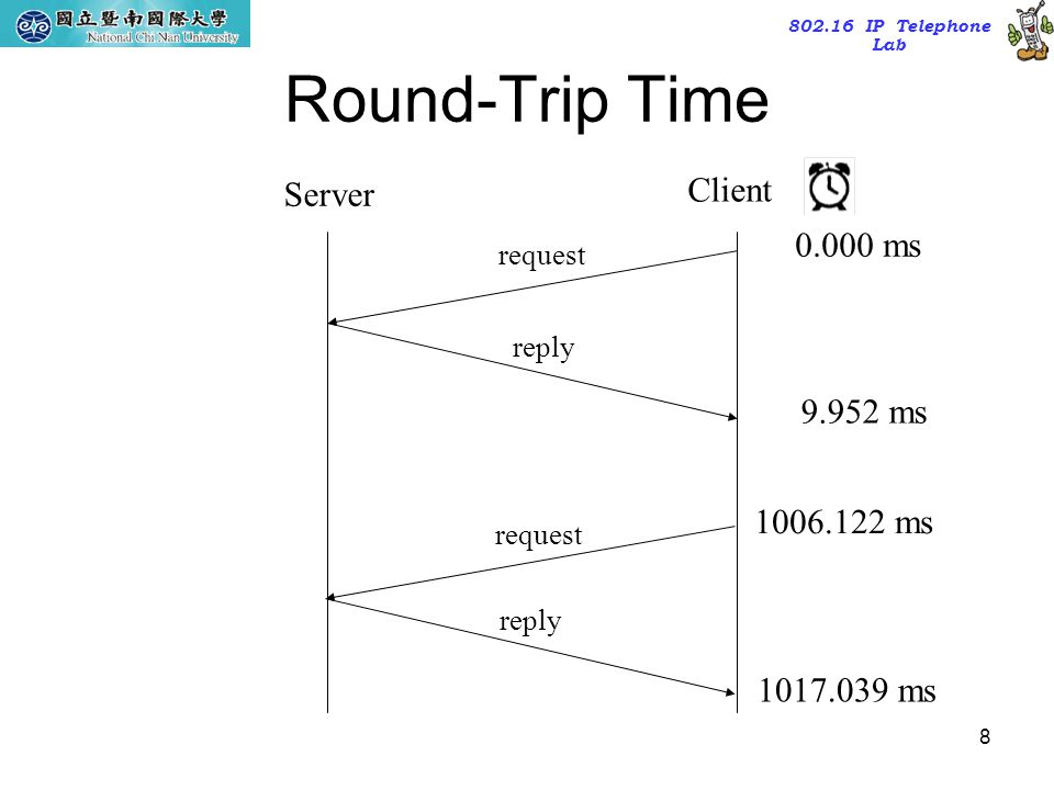 Round-Trip Time Client Server 0.000 ms 9.952 ms 1006.122 ms