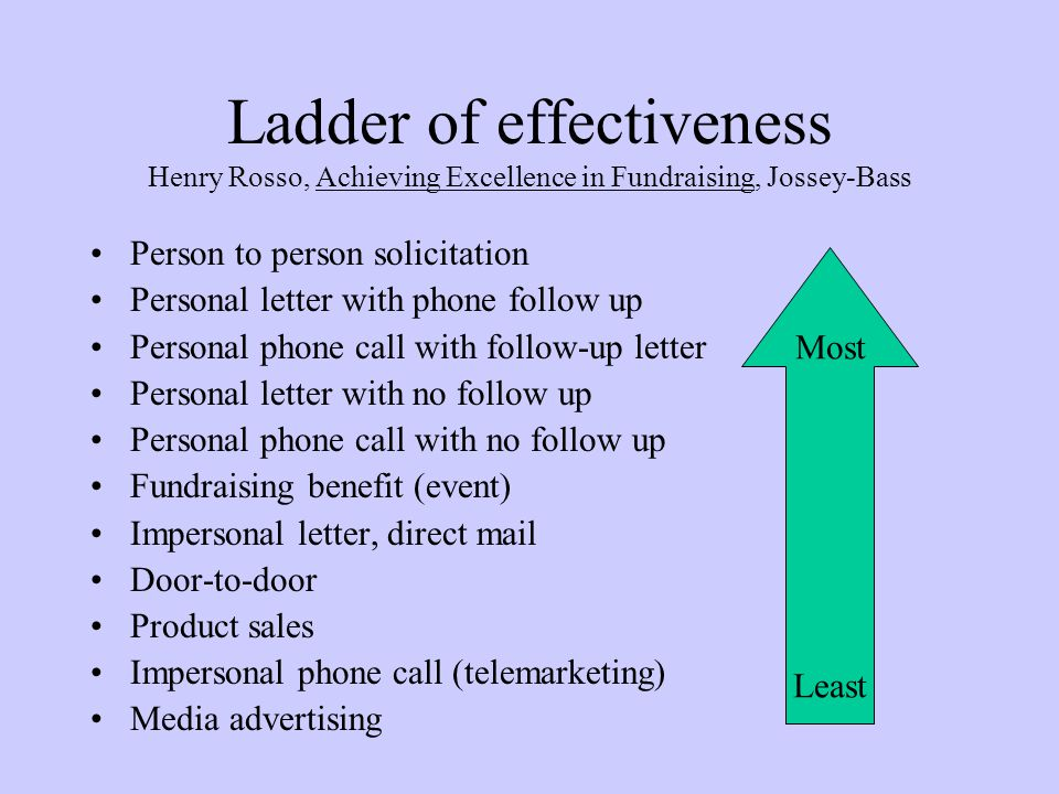 Ladder of effectiveness Henry Rosso, Achieving Excellence in Fundraising, Jossey-Bass