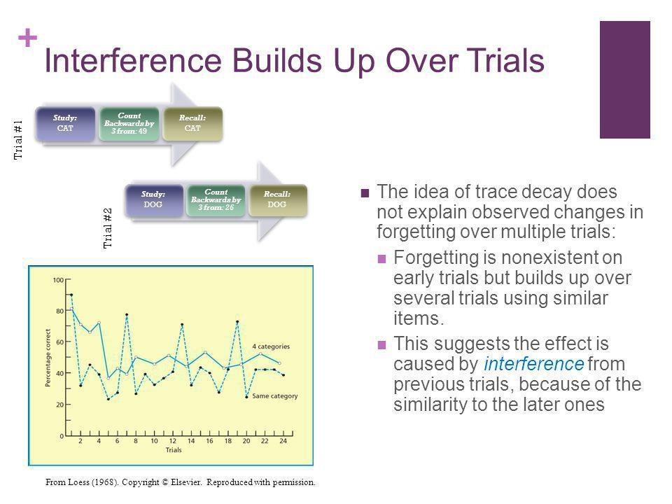 Interference Builds Up Over Trials