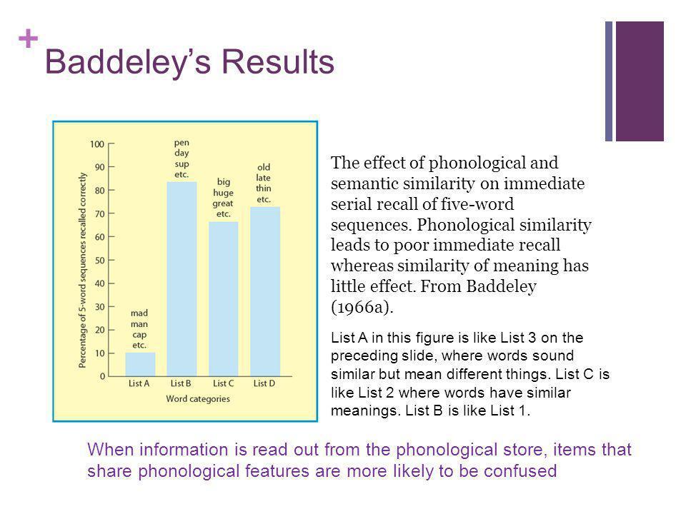 Baddeley's Results