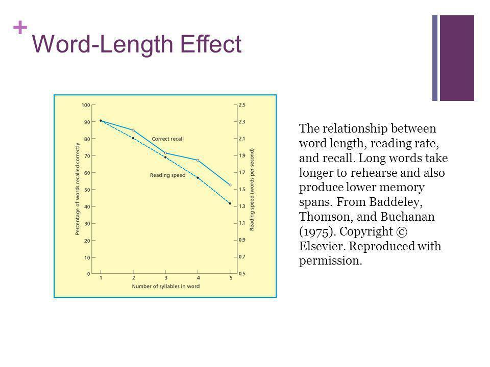 Word-Length Effect