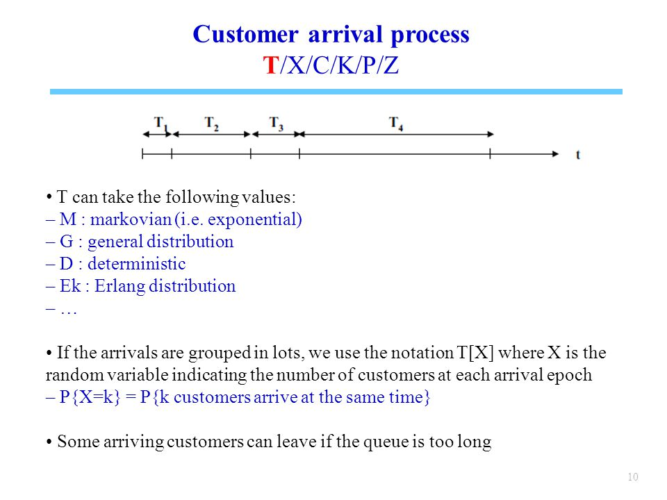 Customer arrival process
