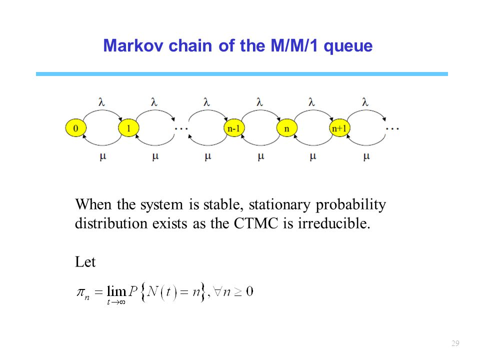 Markov chain of the M/M/1 queue