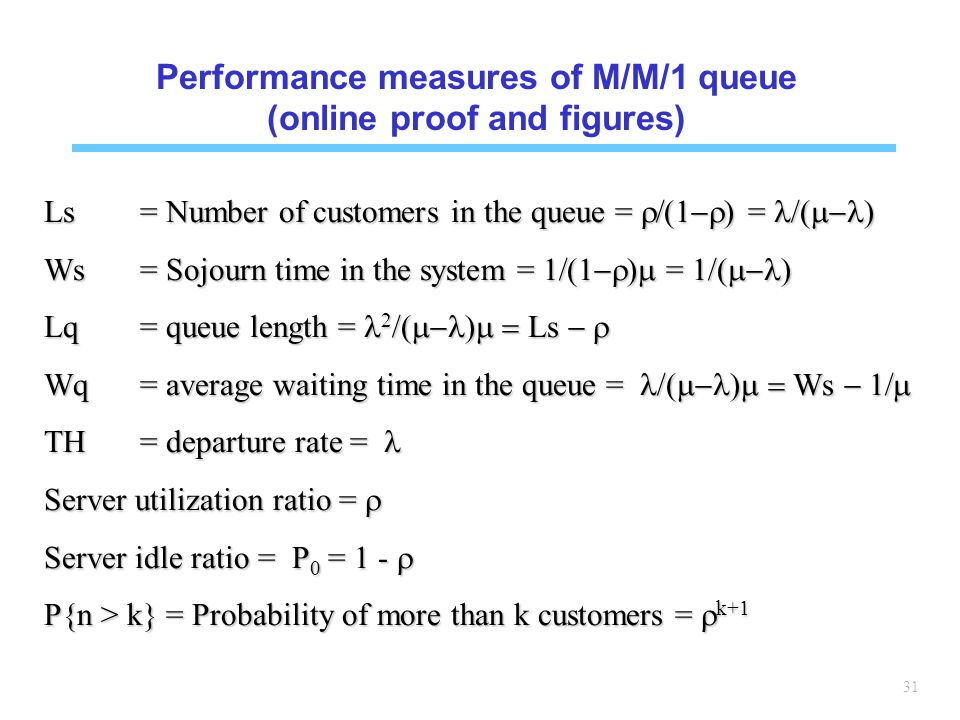 Performance measures of M/M/1 queue (online proof and figures)