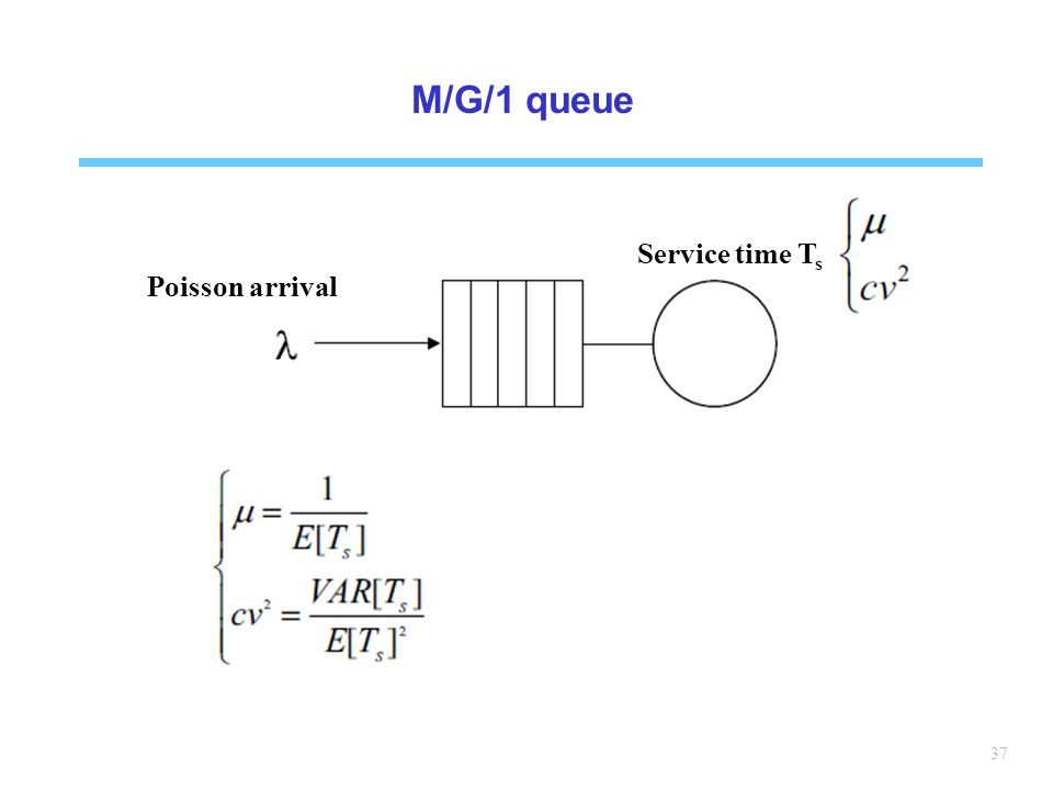 M/G/1 queue Poisson arrival Service time Ts