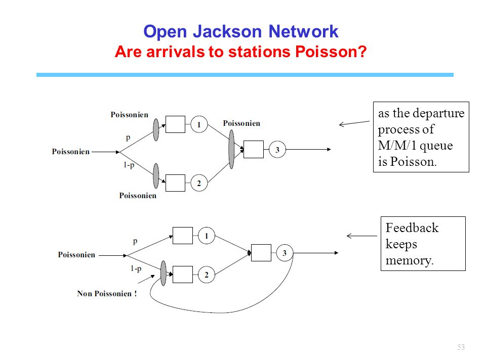 Are arrivals to stations Poisson