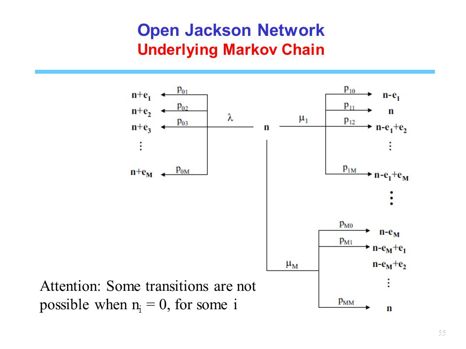 Underlying Markov Chain