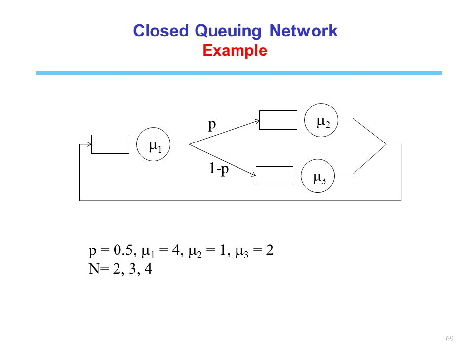 Closed Queuing Network