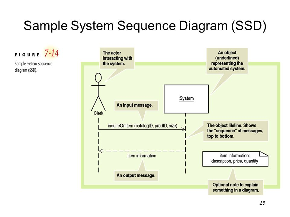 Sample System Sequence Diagram (SSD)