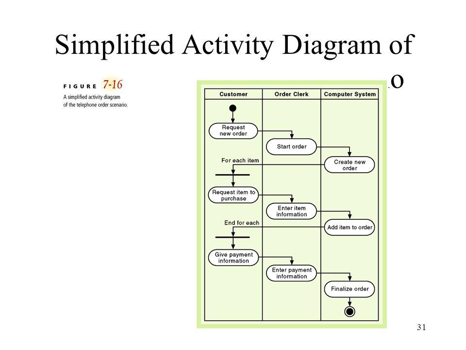 Simplified Activity Diagram of the Telephone Order Scenario