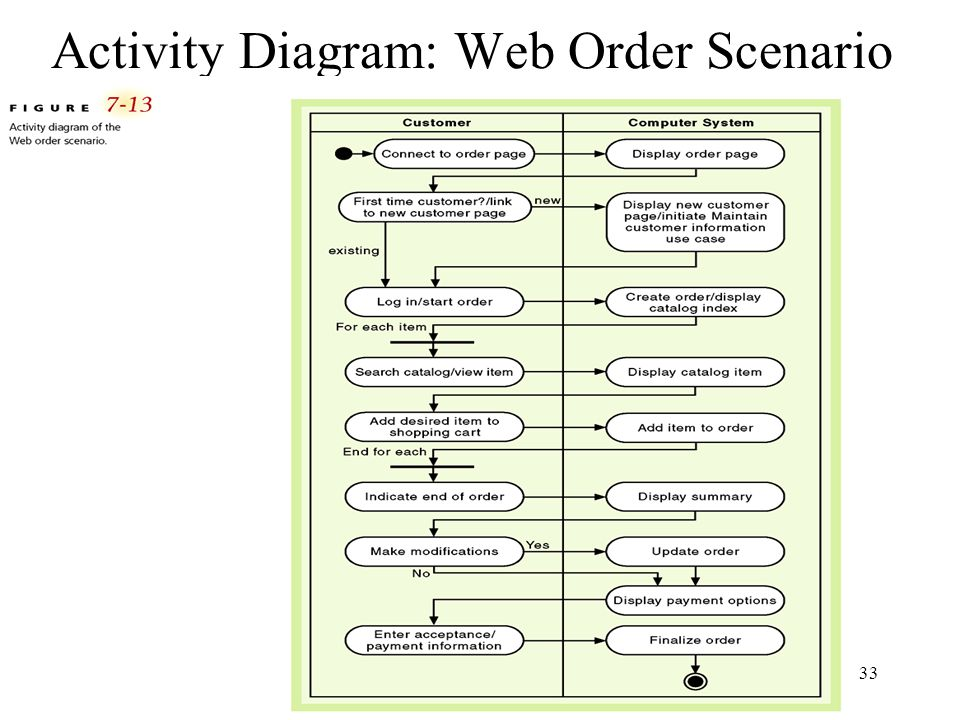 Activity Diagram: Web Order Scenario