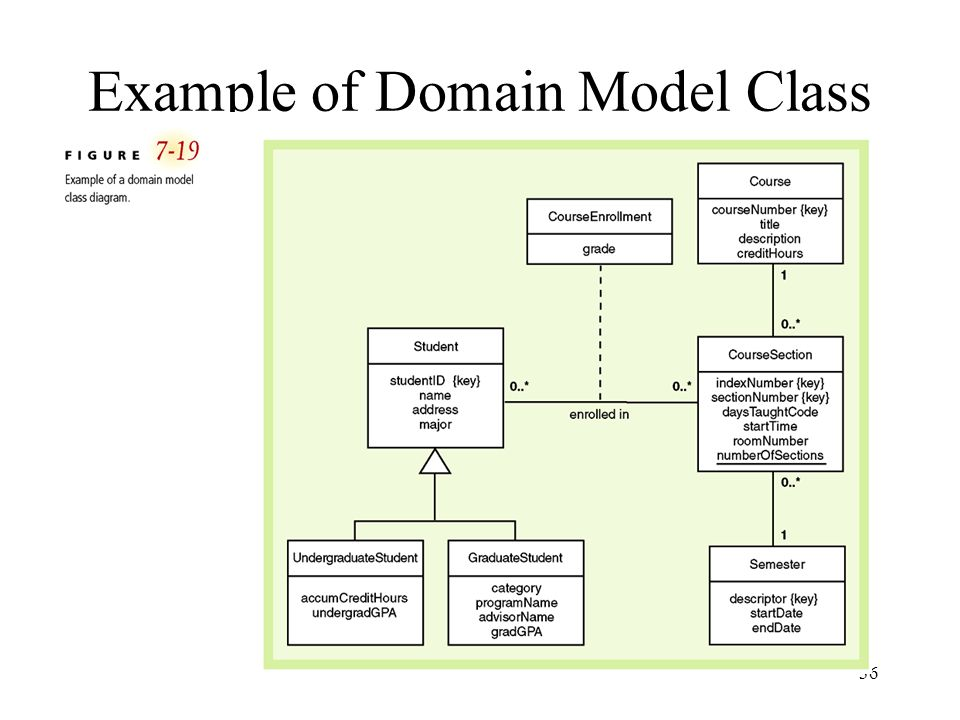 Example of Domain Model Class Diagram