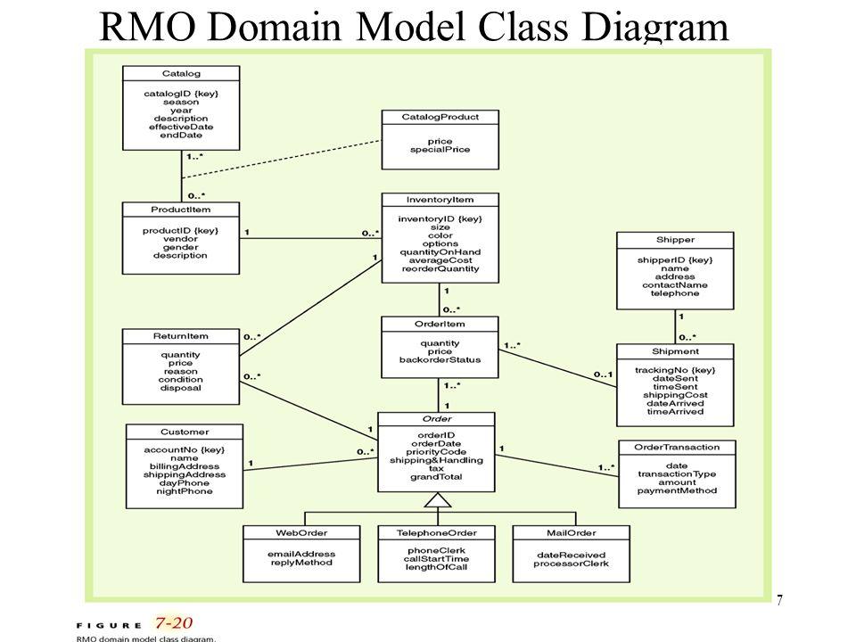 RMO Domain Model Class Diagram