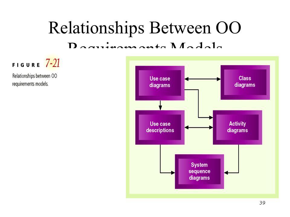 Relationships Between OO Requirements Models