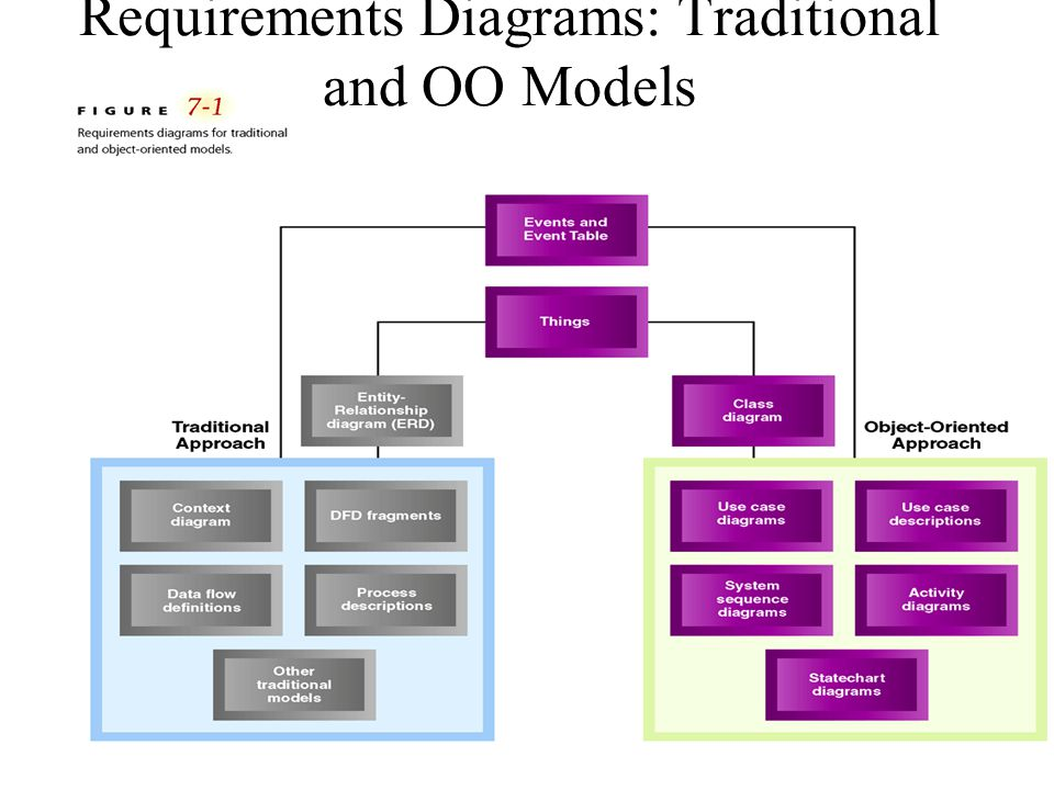Requirements Diagrams: Traditional and OO Models