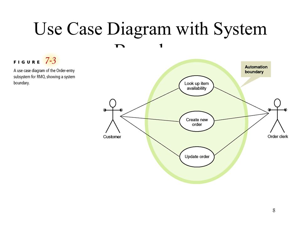 Use Case Diagram with System Boundary