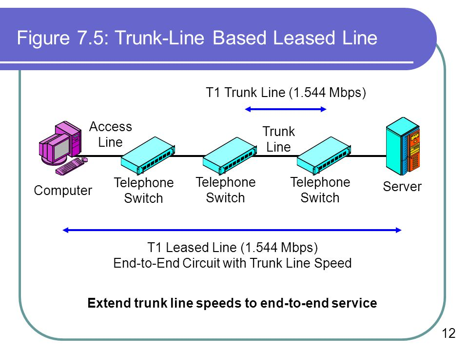 Extend trunk line speeds to end-to-end service