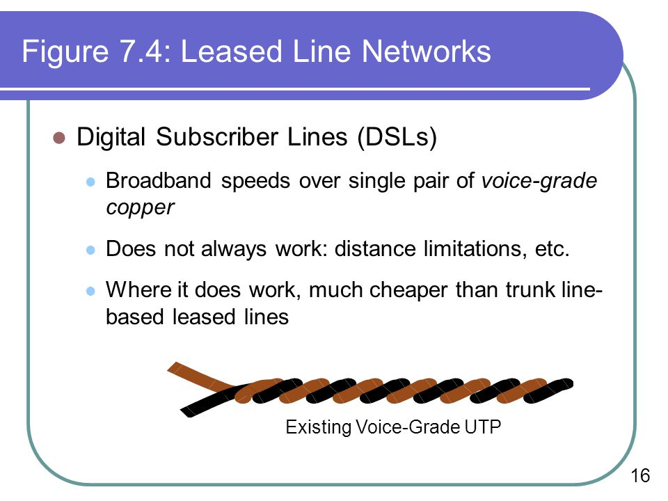Figure 7.4: Leased Line Networks