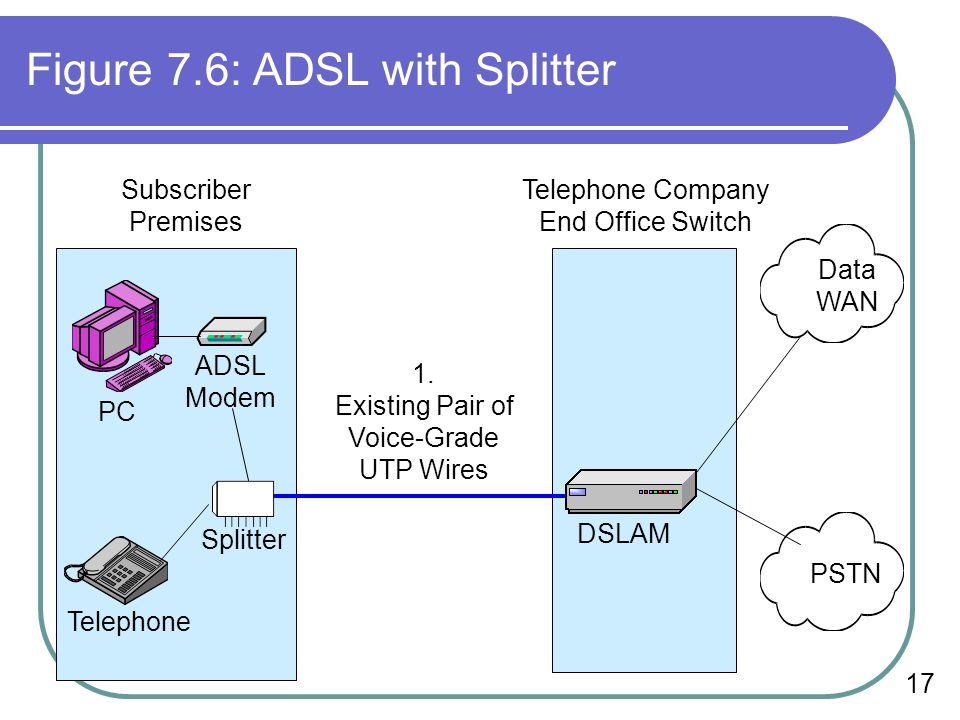 Figure 7.6: ADSL with Splitter