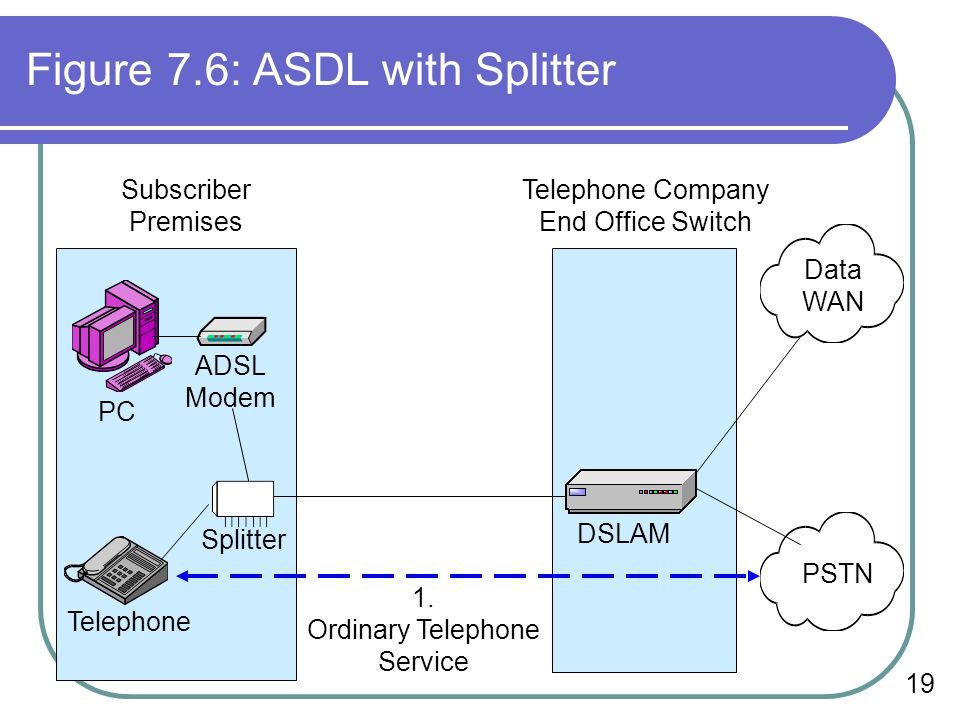 Figure 7.6: ASDL with Splitter
