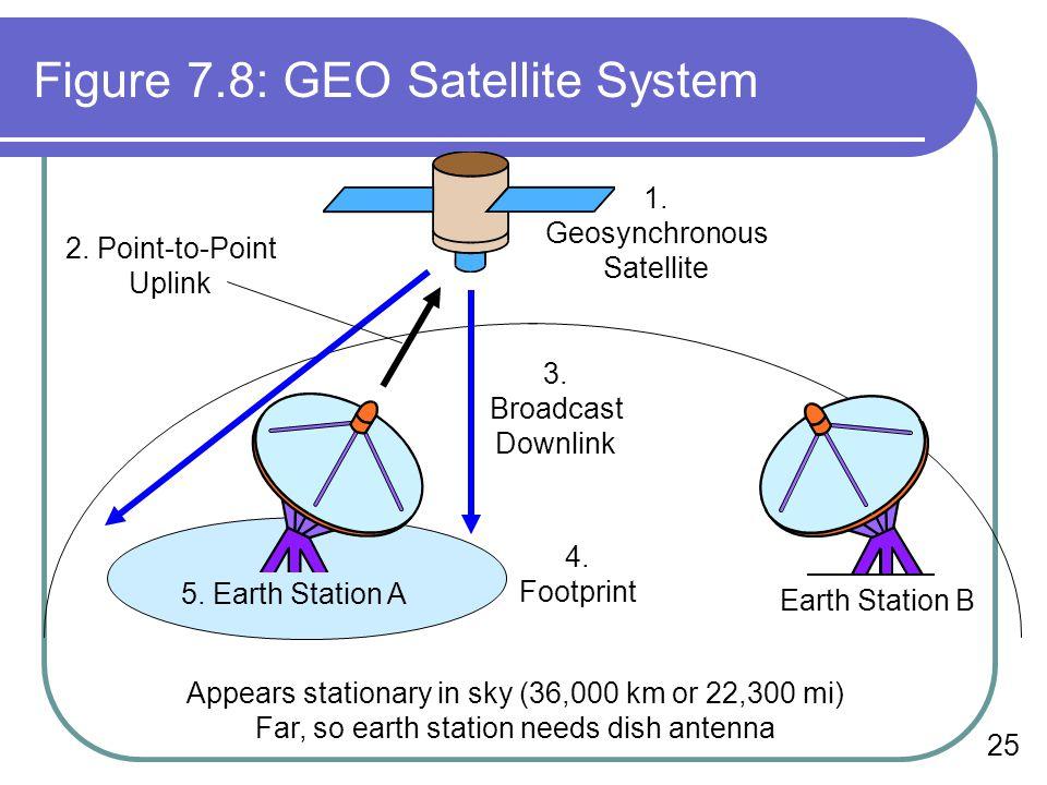 Figure 7.8: GEO Satellite System
