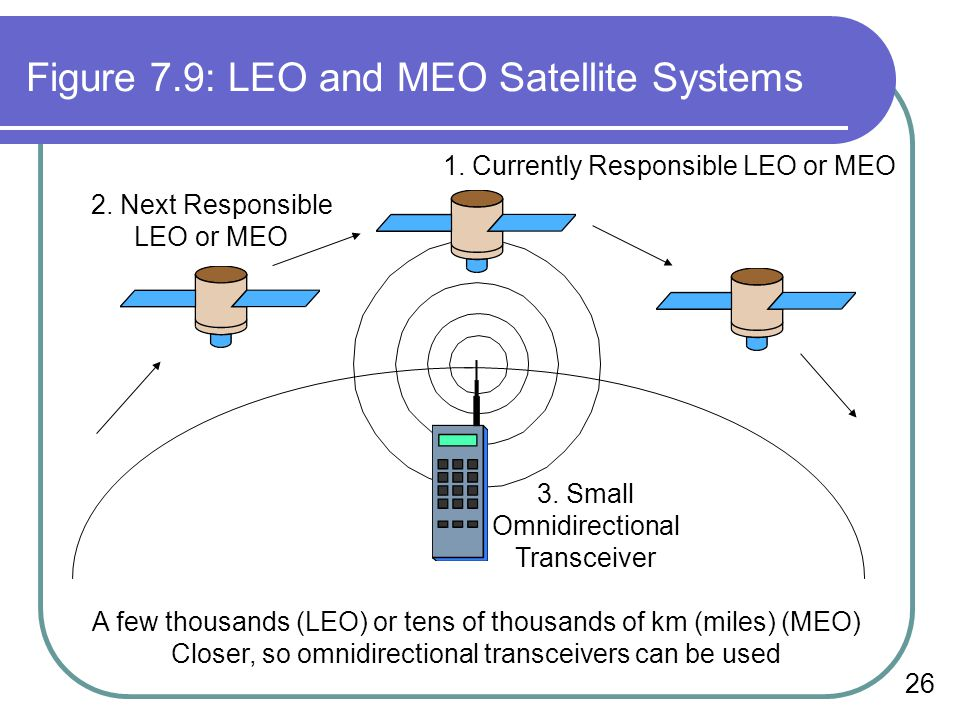 Figure 7.9: LEO and MEO Satellite Systems