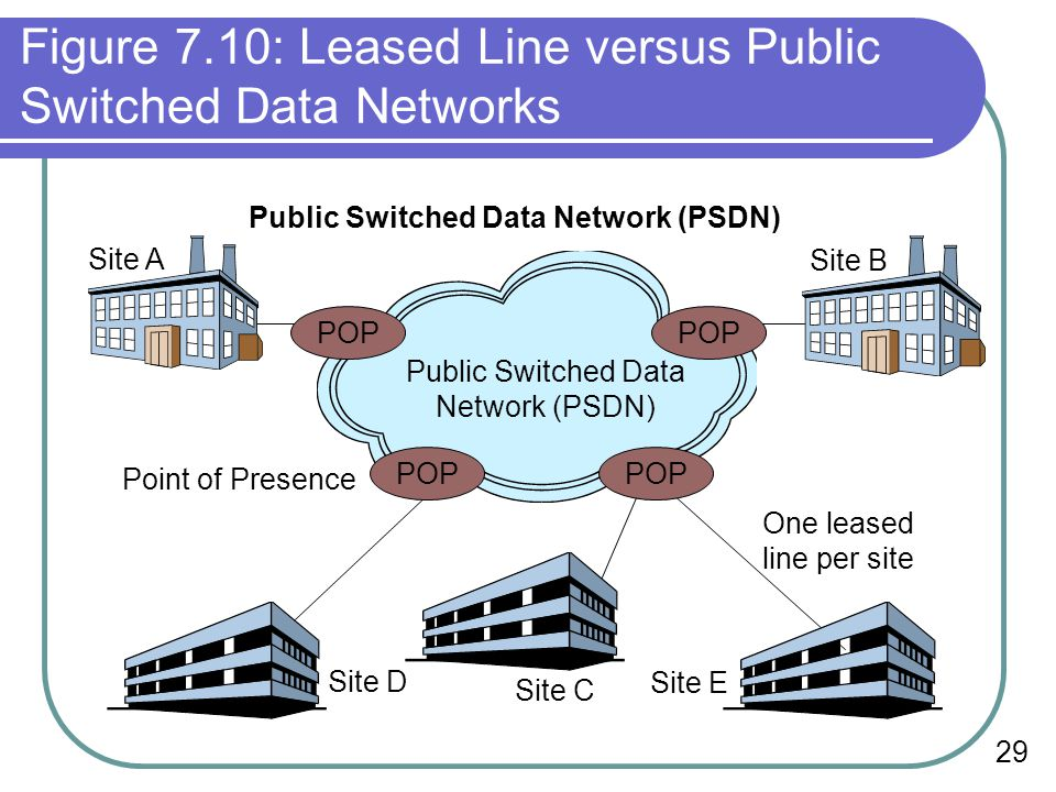 Figure 7.10: Leased Line versus Public Switched Data Networks