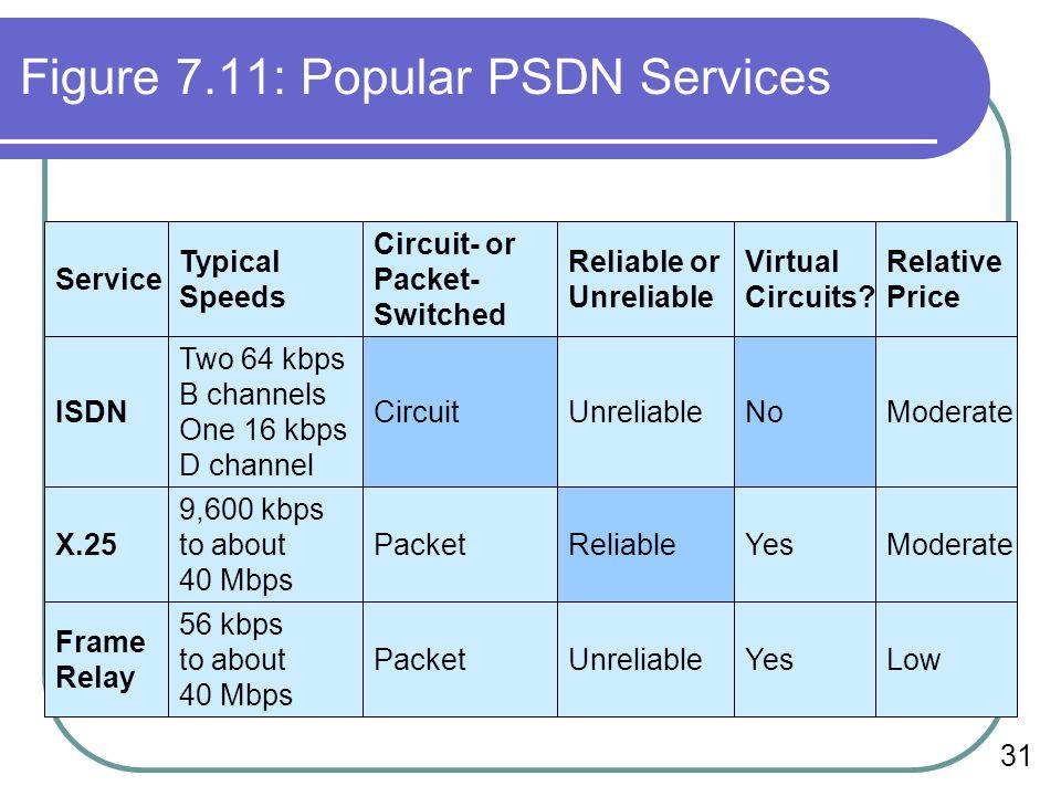 Figure 7.11: Popular PSDN Services