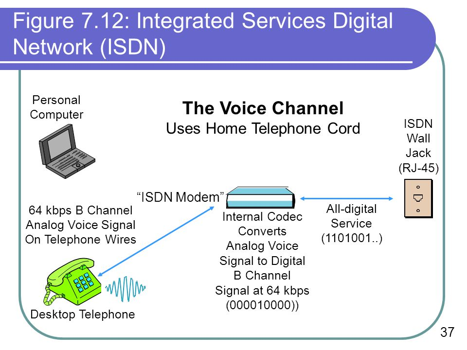 Figure 7.12: Integrated Services Digital Network (ISDN)