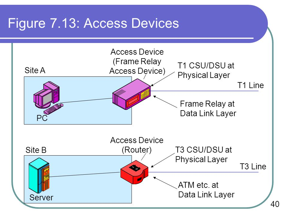 Figure 7.13: Access Devices