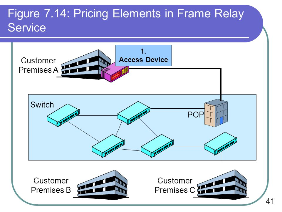 Figure 7.14: Pricing Elements in Frame Relay Service